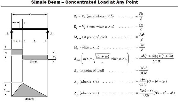 Point Loaded Simple Beam